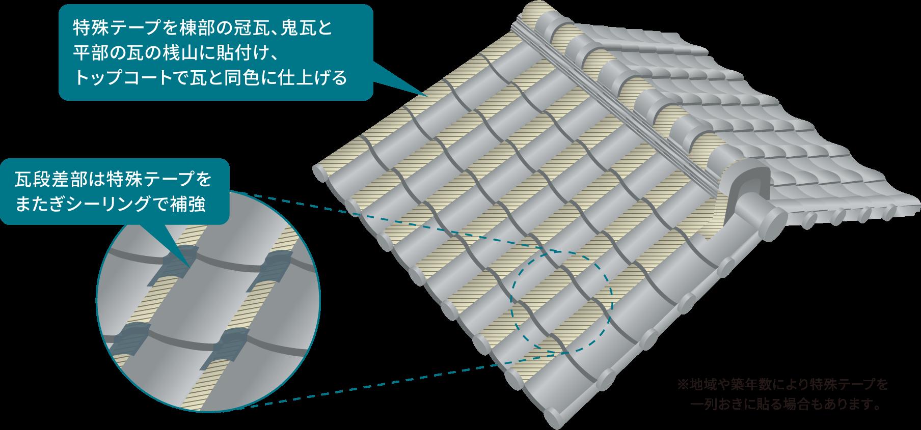 特殊テープを棟部の冠部と平部の瓦の桟山に貼付け、トップコートで瓦と同色に仕上げる                 瓦段差部は特殊テープをまたぎシールで補強                 ※地域や築年数により特殊テープを一列おきに貼る場合もあります。